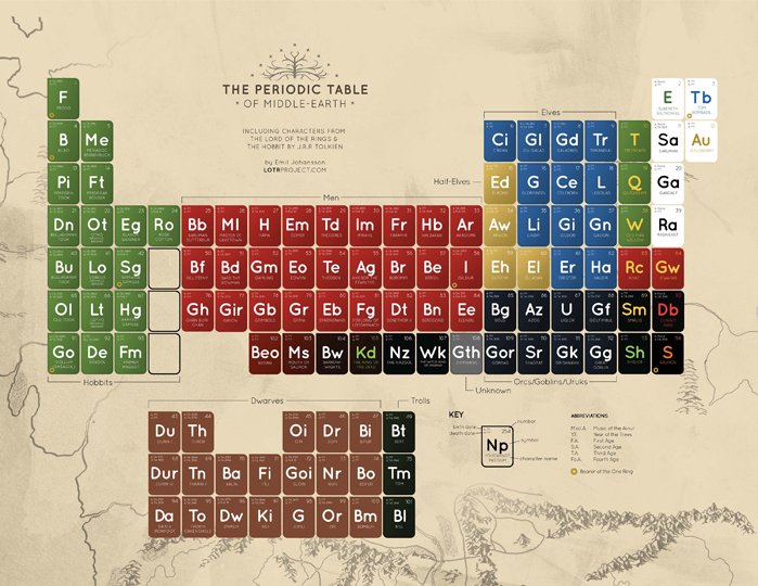 LOTR Project Periodic Table